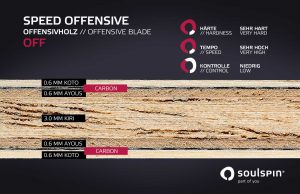 Veneer structure and cross section through the carbon blade Speed Offensive by Soulspin